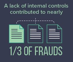 Internal controls and fraud loss